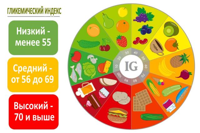 glikemicheskiy-index
